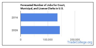 Forecasted Number of Jobs for Court, Municipal, and License Clerks in U.S.