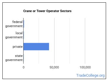 Crane or Tower Operator Sectors