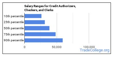 Salary Ranges for Credit Authorizers, Checkers, and Clerks