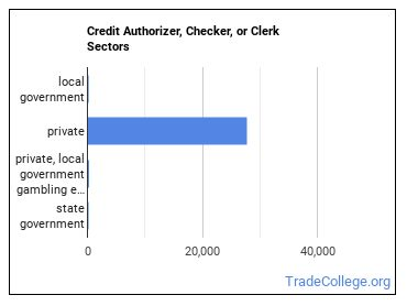 Credit Authorizer, Checker, or Clerk Sectors