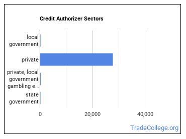 Credit Authorizer Sectors