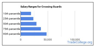 Salary Ranges for Crossing Guards