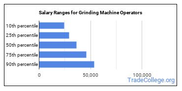 Salary Ranges for Grinding Machine Operators