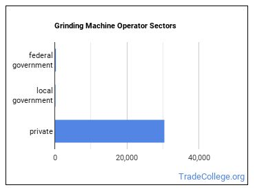 Grinding Machine Operator Sectors