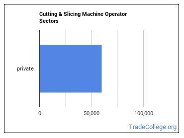 Cutting & Slicing Machine Operator Sectors