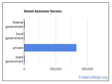 Dental Assistant Sectors