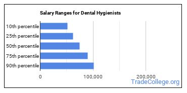 Salary Ranges for Dental Hygienists