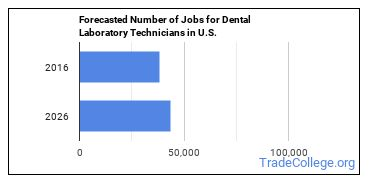 Forecasted Number of Jobs for Dental Laboratory Technicians in U.S.