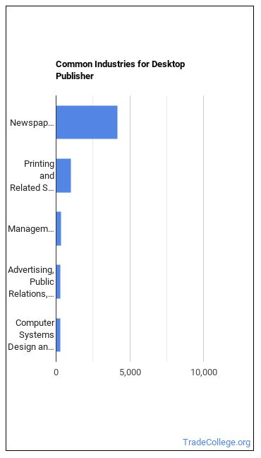 Desktop Publisher Industries