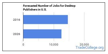 Forecasted Number of Jobs for Desktop Publishers in U.S.