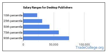 Salary Ranges for Desktop Publishers
