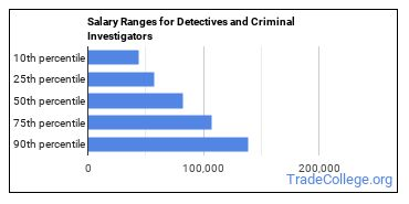Salary Ranges for Detectives and Criminal Investigators