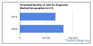 Forecasted Number of Jobs for Diagnostic Medical Sonographers in U.S.