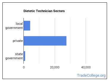 Dietetic Technician Sectors