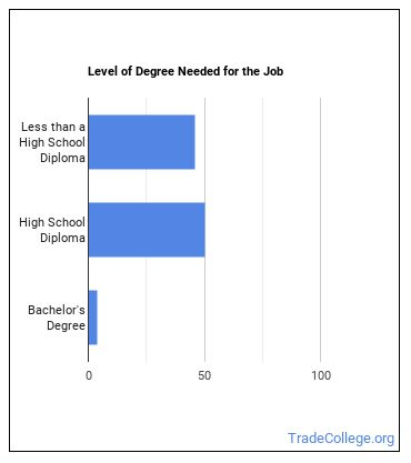 Dining and Cafeteria Attendant or Bartender Helper Degree Level