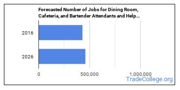 Forecasted Number of Jobs for Dining Room, Cafeteria, and Bartender Attendants and Helpers in U.S.