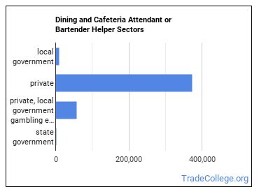 Dining and Cafeteria Attendant or Bartender Helper Sectors