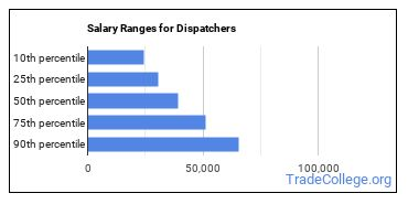 Salary Ranges for Dispatchers
