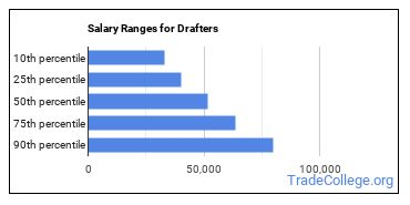 Salary Ranges for Drafters