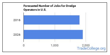 Forecasted Number of Jobs for Dredge Operators in U.S.