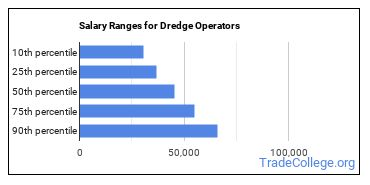 Salary Ranges for Dredge Operators