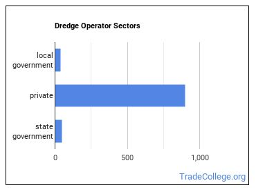 Dredge Operator Sectors
