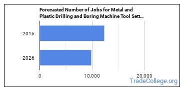 Forecasted Number of Jobs for Metal and Plastic Drilling and Boring Machine Tool Setters, Operators, and Tenders in U.S.