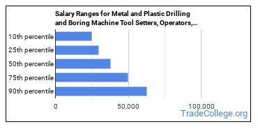Salary Ranges for Metal and Plastic Drilling and Boring Machine Tool Setters, Operators, and Tenders