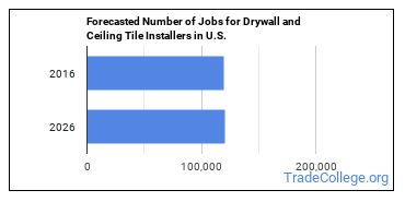 Forecasted Number of Jobs for Drywall and Ceiling Tile Installers in U.S.