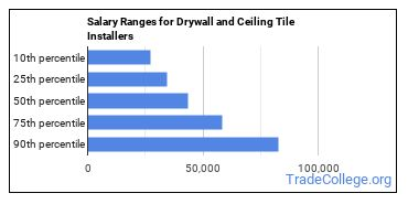 Salary Ranges for Drywall and Ceiling Tile Installers