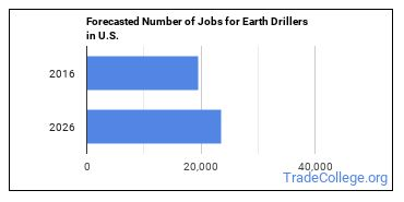 Forecasted Number of Jobs for Earth Drillers in U.S.
