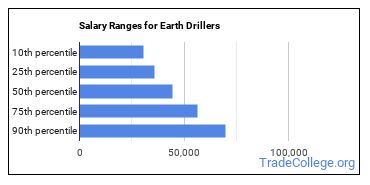 Salary Ranges for Earth Drillers