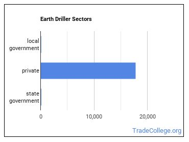 Earth Driller Sectors