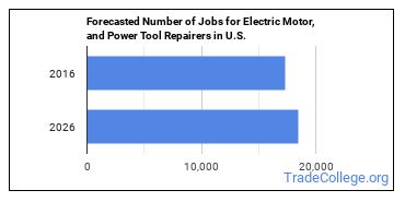Forecasted Number of Jobs for Electric Motor, and Power Tool Repairers in U.S.