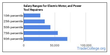 Salary Ranges for Electric Motor, and Power Tool Repairers