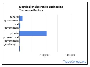 Electrical or Electronics Engineering Technician Sectors