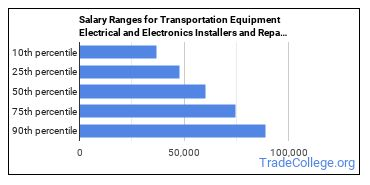 Salary Ranges for Transportation Equipment Electrical and Electronics Installers and Repairers