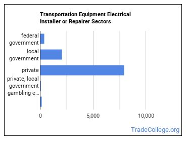 Transportation Equipment Electrical Installer or Repairer Sectors