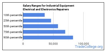 Salary Ranges for Industrial Equipment Electrical and Electronics Repairers