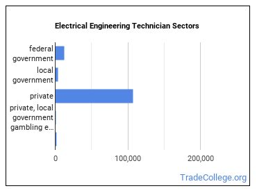 Electrical Engineering Technician Sectors