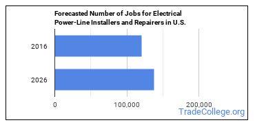 Forecasted Number of Jobs for Electrical Power-Line Installers and Repairers in U.S.