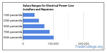 Salary Ranges for Electrical Power-Line Installers and Repairers