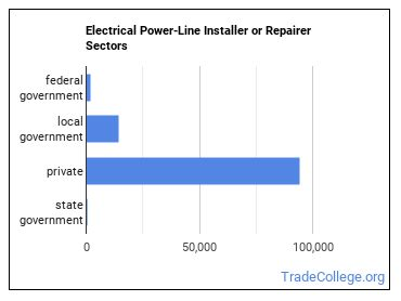 Electrical Power-Line Installer or Repairer Sectors