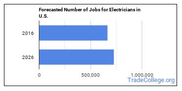 Forecasted Number of Jobs for Electricians in U.S.