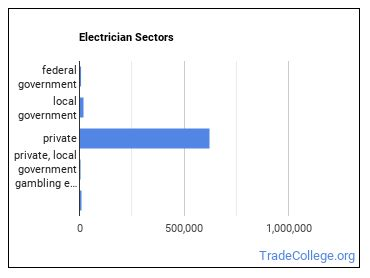 Electrician Sectors