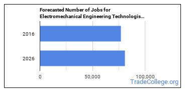 Forecasted Number of Jobs for Electromechanical Engineering Technologists in U.S.