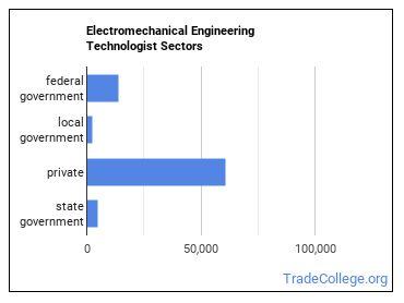 Electromechanical Engineering Technologist Sectors