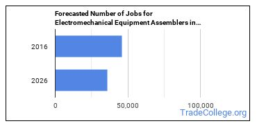 Forecasted Number of Jobs for Electromechanical Equipment Assemblers in U.S.