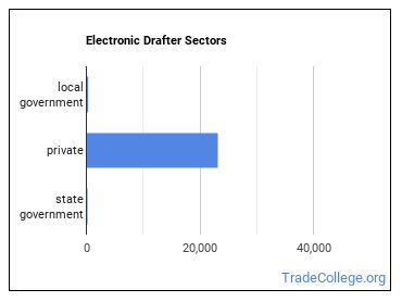 Electronic Drafter Sectors
