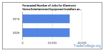 Forecasted Number of Jobs for Electronic Home Entertainment Equipment Installers and Repairers in U.S.